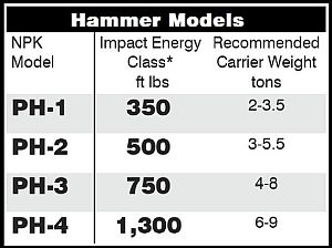 Dust Suppression Hydraulic Hammer Options with Specs