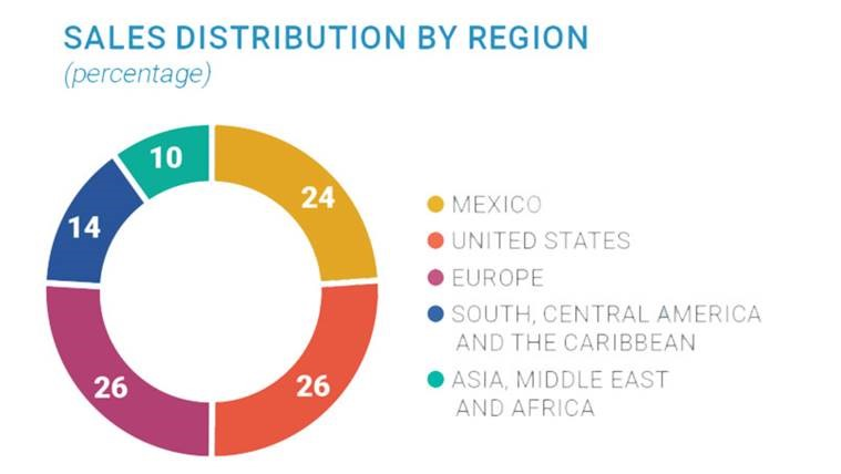 CEMEX sales distribution by region chart